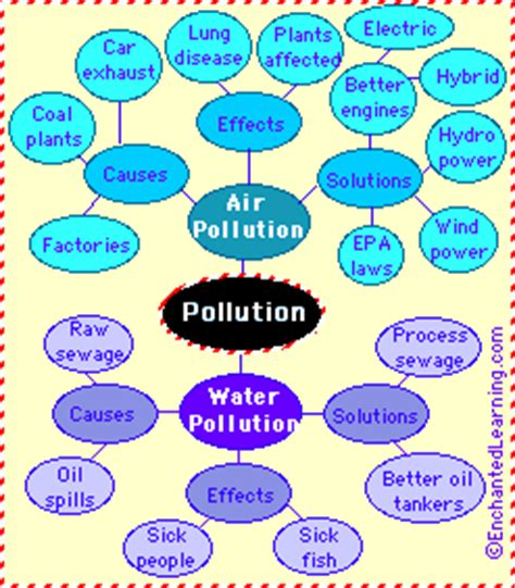 Free environmental pollution Essays and Papers